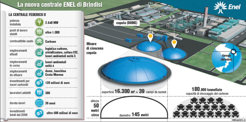 carbonile Brindisi