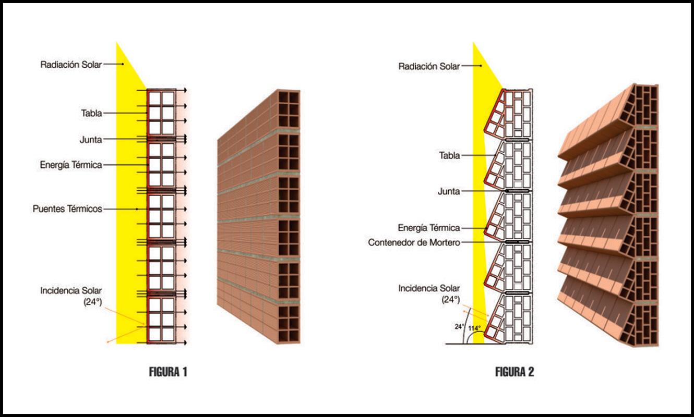 schema funzionamento mattone termodissipatore, credits: youtradeweb.com