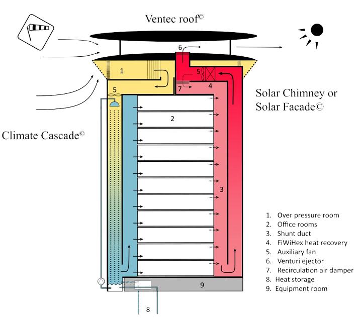 Il primo edificio a energia zero