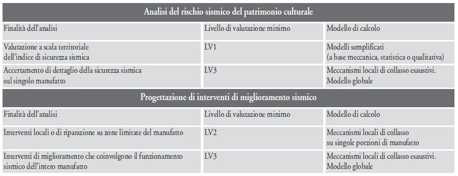 analisi del rischio sismico del patrimonio culturale