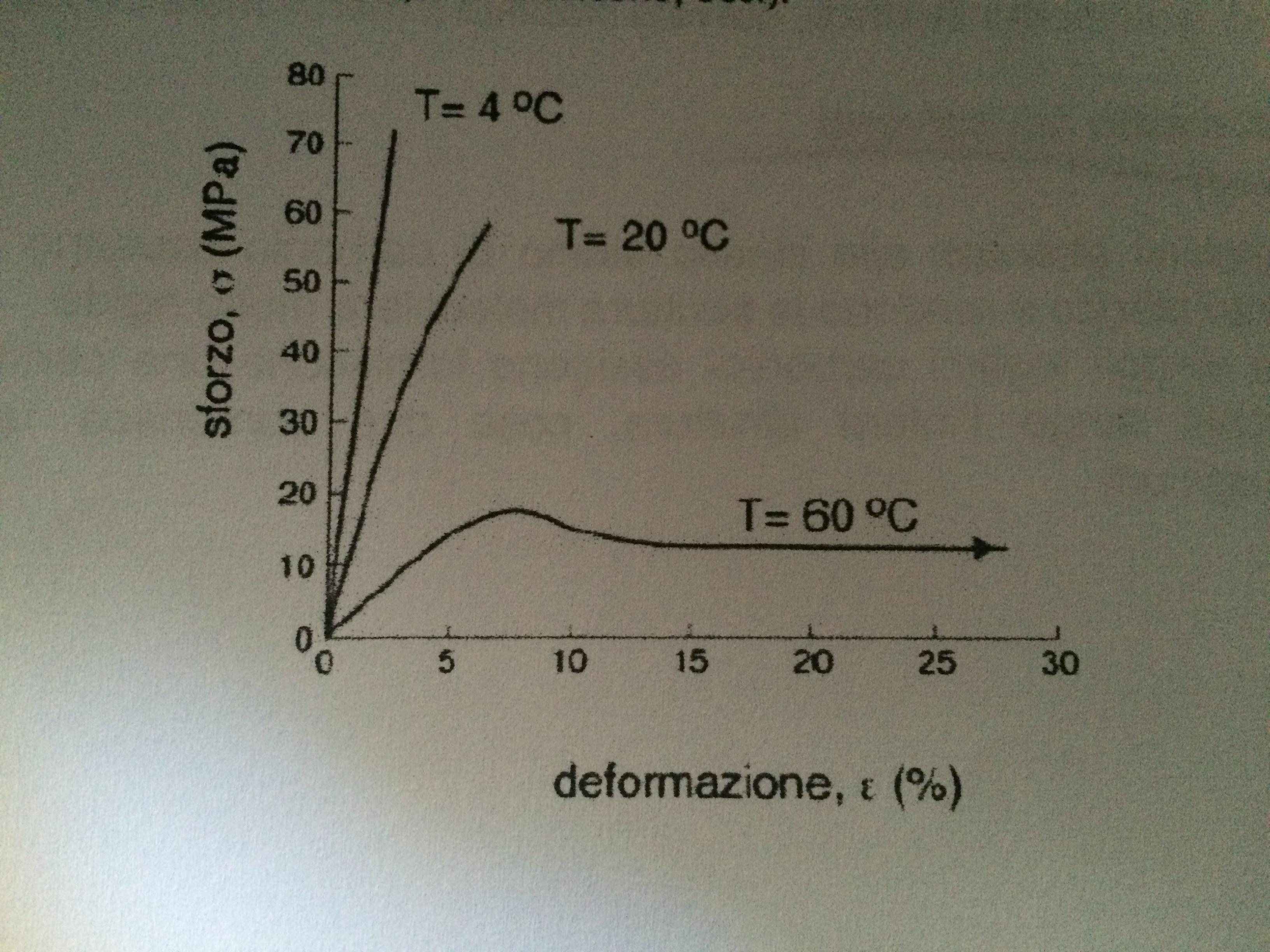 diagramma sigma epsilon pmma