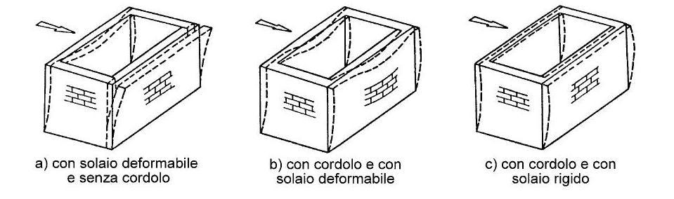 muratura-funzione-del-cordolo-e-solaio-rigido