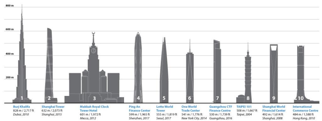 10 modi per misurare l'altezza di un grattacielo